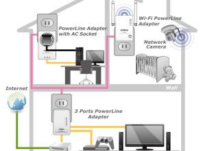 Estendere una rete Wifi con i Powerline